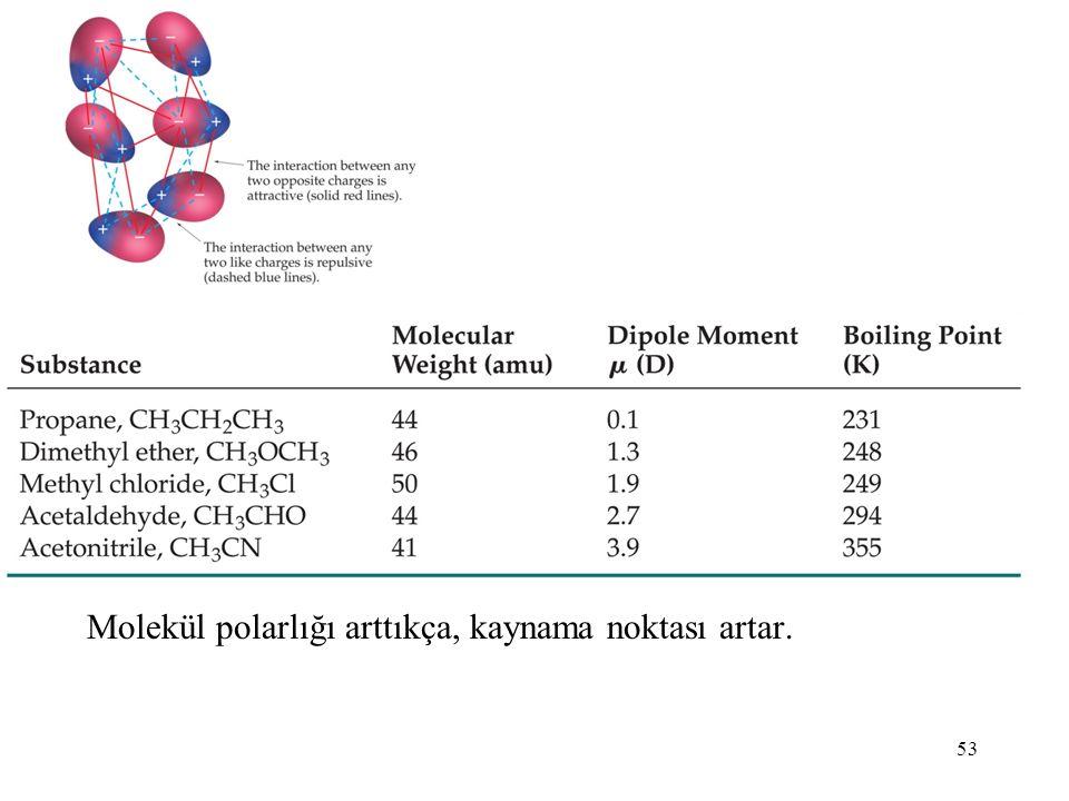 53 Molekül polarlığı arttıkça, kaynama noktası artar.