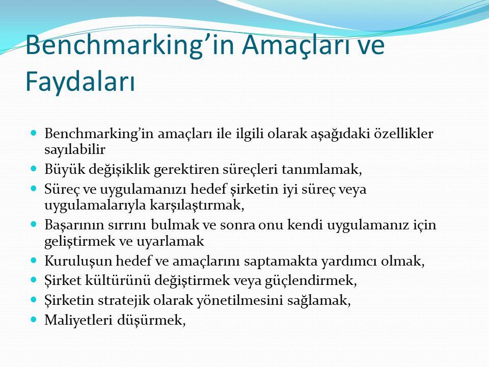 Benchmarking'in Amaçları ve Faydaları Benchmarking'in amaçları ile ilgili olarak aşağıdaki özellikler sayılabilir Büyük değişiklik gerektiren süreçleri tanımlamak, Süreç ve uygulamanızı hedef şirketin iyi süreç veya uygulamalarıyla karşılaştırmak, Başarının sırrını bulmak ve sonra onu kendi uygulamanız için geliştirmek ve uyarlamak Kuruluşun hedef ve amaçlarını saptamakta yardımcı olmak, Şirket kültürünü değiştirmek veya güçlendirmek, Şirketin stratejik olarak yönetilmesini sağlamak, Maliyetleri düşürmek,