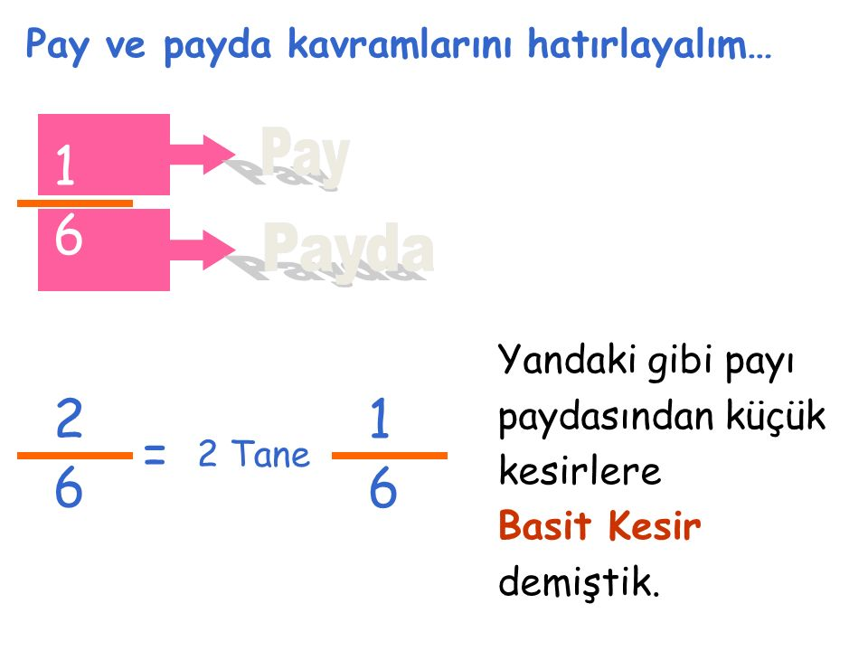 Pay ve payda kavramlarını hatırlayalım… 1 6 2 6 2 Tane 1 6 = Yandaki gibi payı paydasından küçük kesirlere Basit Kesir demiştik.