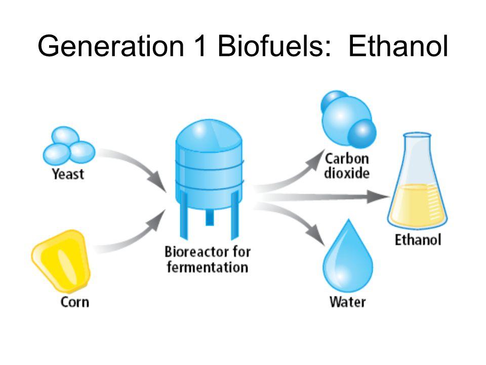 Generation 1 Biofuels: Ethanol