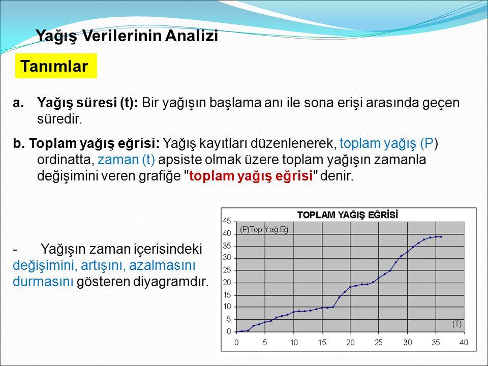 Yağış Verilerinin Analizi Tanımlar a.Yağış süresi (t): Bir yağışın başlama anı ile sona erişi arasında geçen süredir. b. Toplam yağış eğrisi: Yağış ka