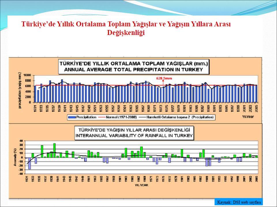 Yağış Verilerinin Analizi Tanımlar a.Yağış süresi (t): Bir yağışın başlama anı ile sona erişi arasında geçen süredir.
