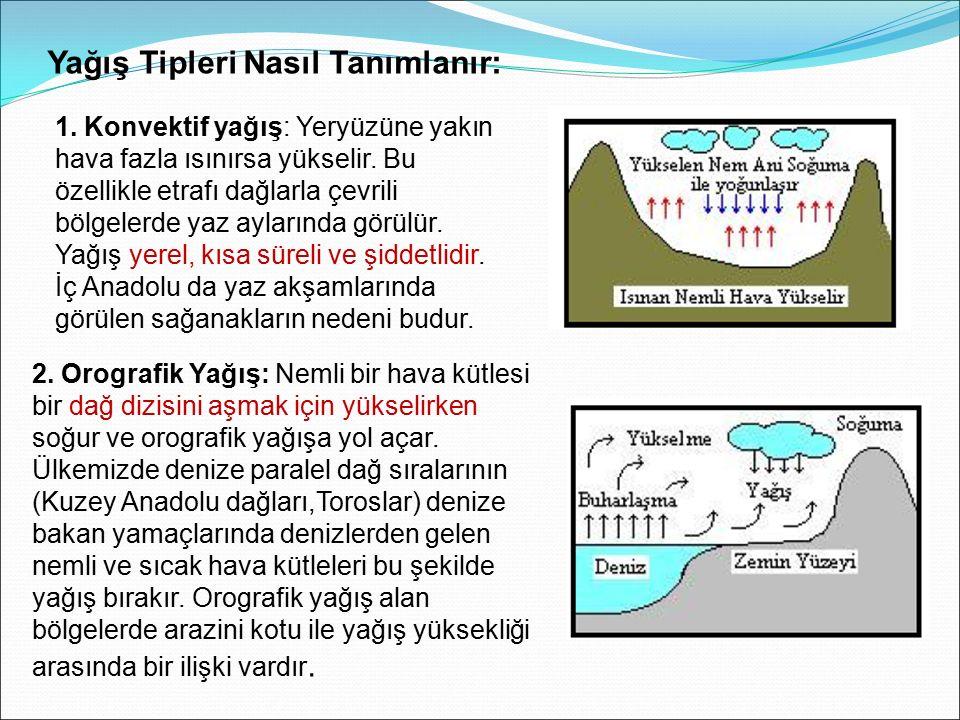 1. Konvektif yağış: Yeryüzüne yakın hava fazla ısınırsa yükselir. Bu özellikle etrafı dağlarla çevrili bölgelerde yaz aylarında görülür. Yağış yerel,