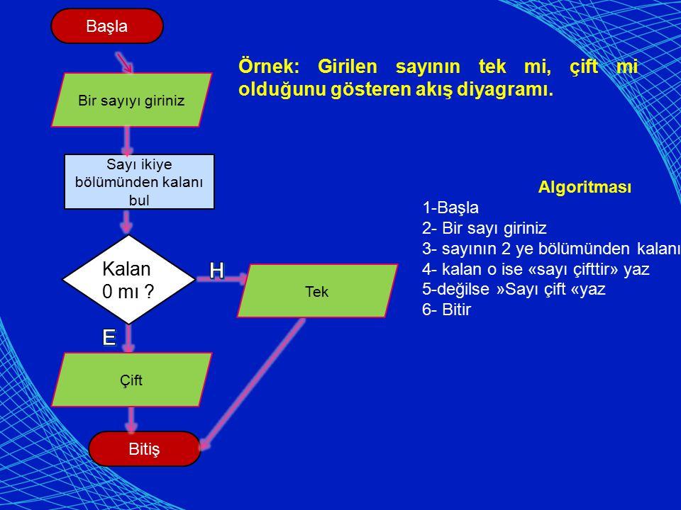 Örnek: Girilen sayının tek mi, çift mi olduğunu gösteren akış diyagramı.