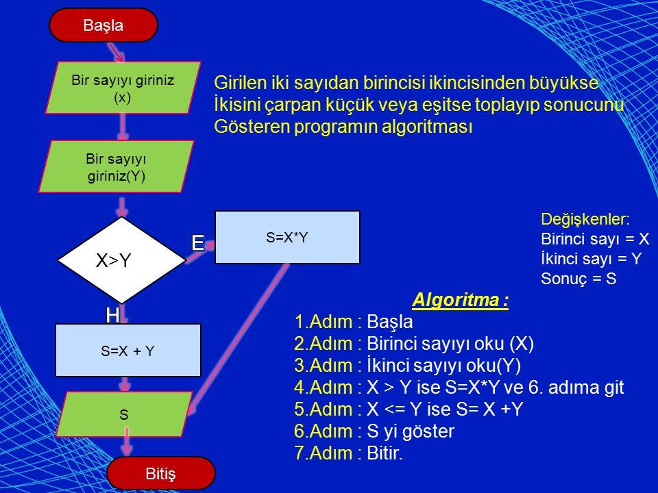 Bir sayıyı giriniz (x) S=X*Y Bitiş Başla X>Y S Bir sayıyı giriniz(Y) S=X + Y Değişkenler: Birinci sayı = X İkinci sayı = Y Sonuç = S Algoritma : 1.Adım : Başla 2.Adım : Birinci sayıyı oku (X) 3.Adım : İkinci sayıyı oku(Y) 4.Adım : X > Y ise S=X*Y ve 6.
