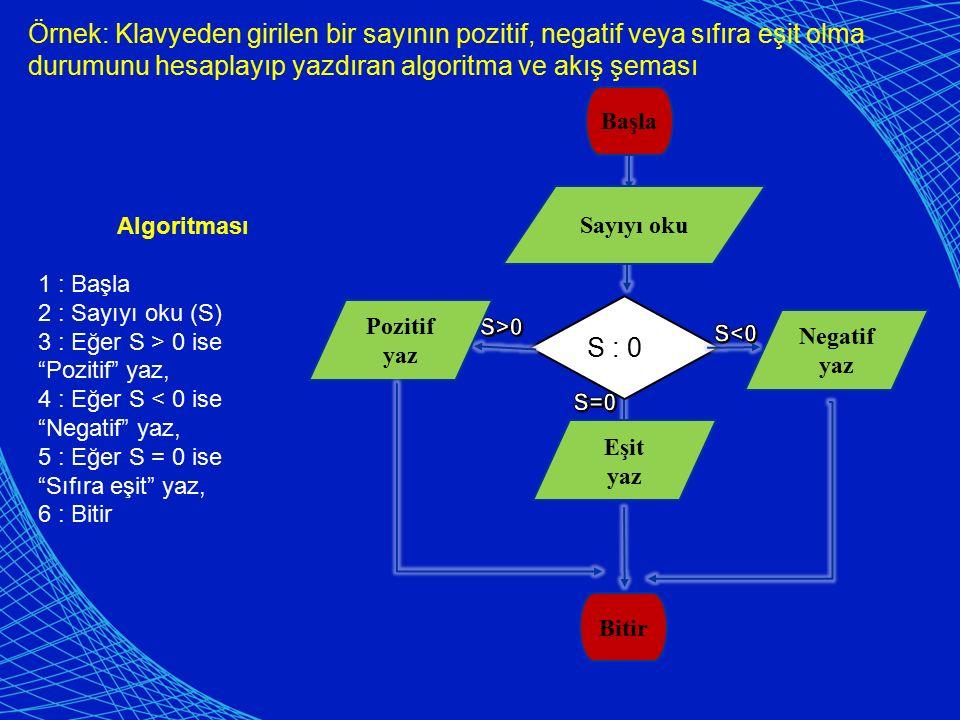 Örnek: Klavyeden girilen bir sayının pozitif, negatif veya sıfıra eşit olma durumunu hesaplayıp yazdıran algoritma ve akış şeması Başla Bitir Sayıyı o