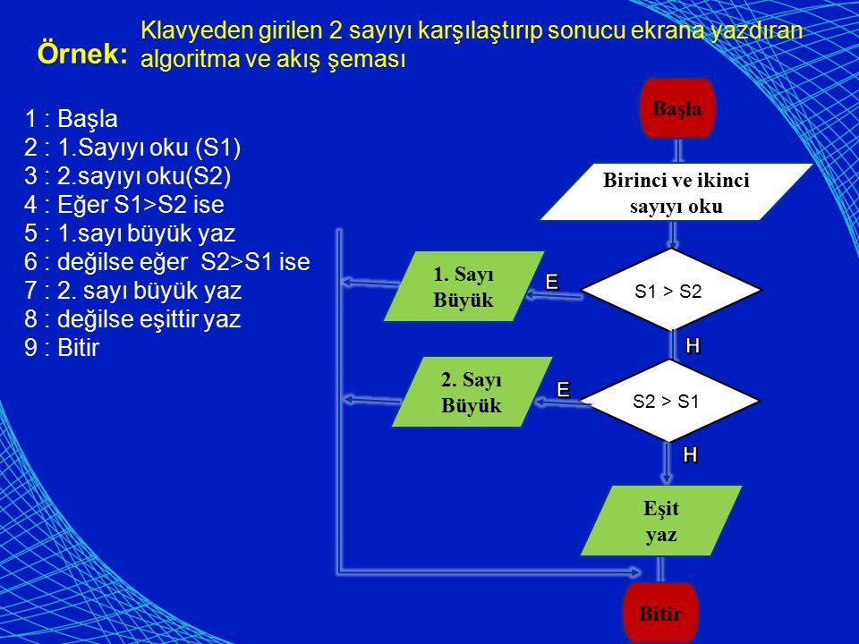 Örnek: Klavyeden girilen 2 sayıyı karşılaştırıp sonucu ekrana yazdıran algoritma ve akış şeması Başla Bitir Birinci ve ikinci sayıyı oku 1 : Başla 2 : 1.Sayıyı oku (S1) 3 : 2.sayıyı oku(S2) 4 : Eğer S1>S2 ise 5 : 1.sayı büyük yaz 6 : değilse eğer S2>S1 ise 7 : 2.