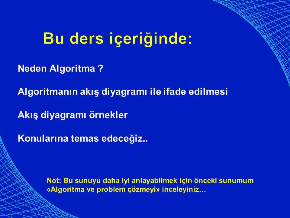 Örnek: Klavyeden girilen bir sayının pozitif, negatif veya sıfıra eşit olma durumunu hesaplayıp yazdıran algoritma ve akış şeması Başla Bitir Sayıyı oku Algoritması 1 : Başla 2 : Sayıyı oku (S) 3 : Eğer S > 0 ise Pozitif yaz, 4 : Eğer S < 0 ise Negatif yaz, 5 : Eğer S = 0 ise Sıfıra eşit yaz, 6 : Bitir S : 0 Pozitif yaz Negatif yaz Eşit yaz