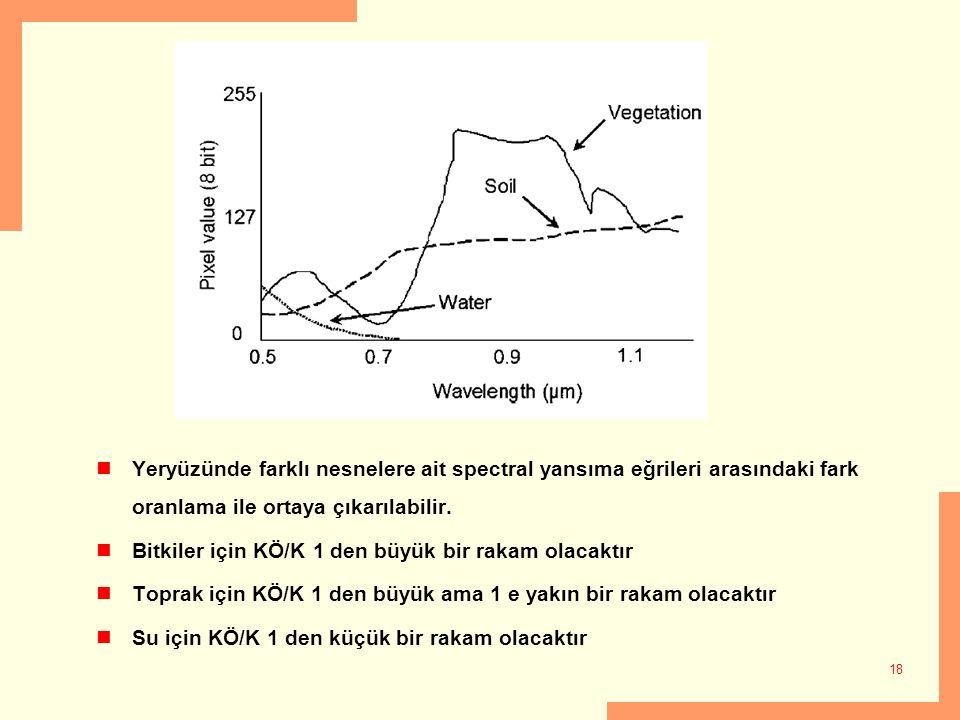 18 Yeryüzünde farklı nesnelere ait spectral yansıma eğrileri arasındaki fark oranlama ile ortaya çıkarılabilir. Bitkiler için KÖ/K 1 den büyük bir rak