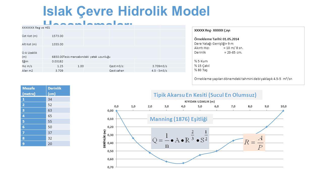 Islak Çevre Hidrolik Model Hesaplamaları XXXXXXX Reg ve HES Üst Kot (m)1573.00 Alt Kot (m)1355.00 Ü-A Uzaklık (m)6850.00Tesis mansabındaki yatak uzunl
