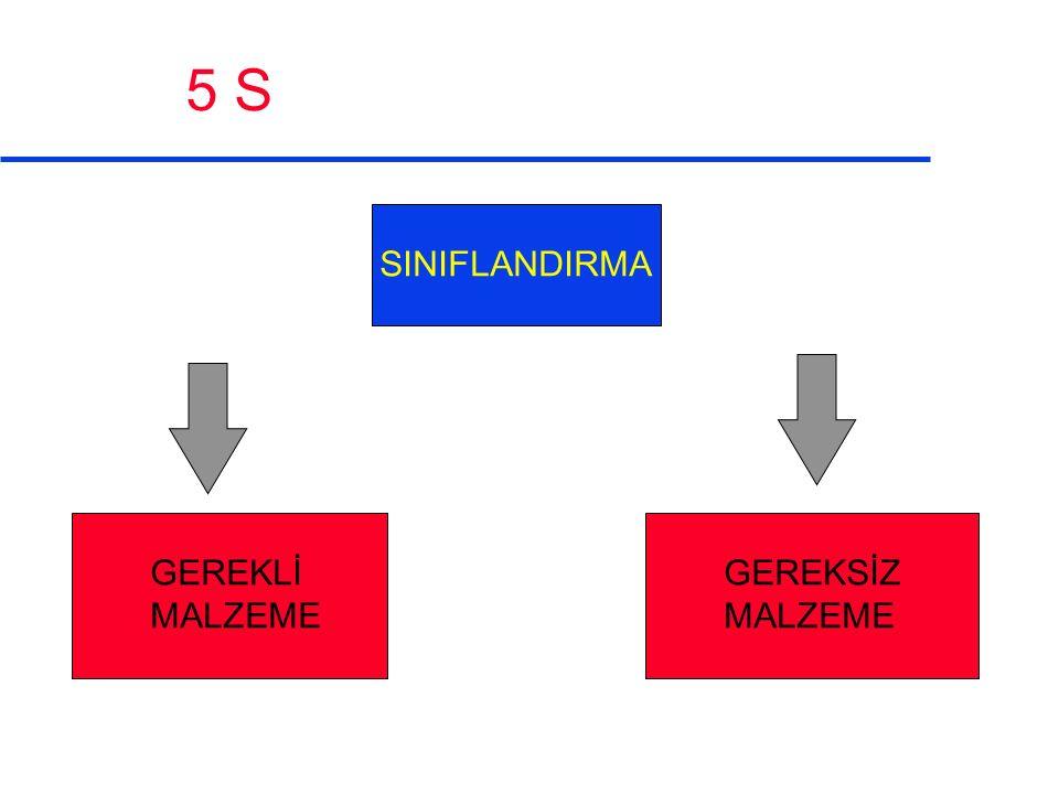5 S SINIFLANDIRMA GEREKLİ MALZEME GEREKSİZ MALZEME