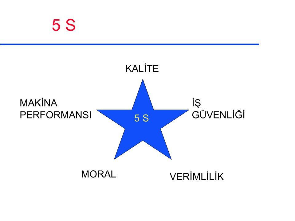 İŞ GÜVENLİĞİ VERİMLİLİK KALİTE MAKİNA PERFORMANSI MORAL 5 S
