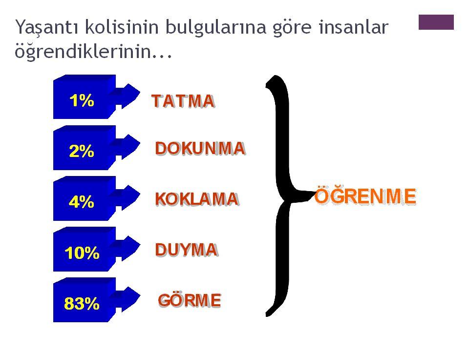 + GÖRSEL İŞİ TSEL ARAÇLAR