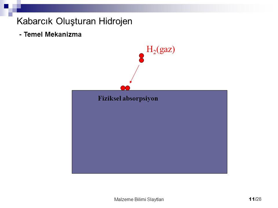 11/ 28 Malzeme Bilimi Slaytları Kabarcık Oluşturan Hidrojen H 2 (gaz) Fiziksel absorpsiyon - Temel Mekanizma