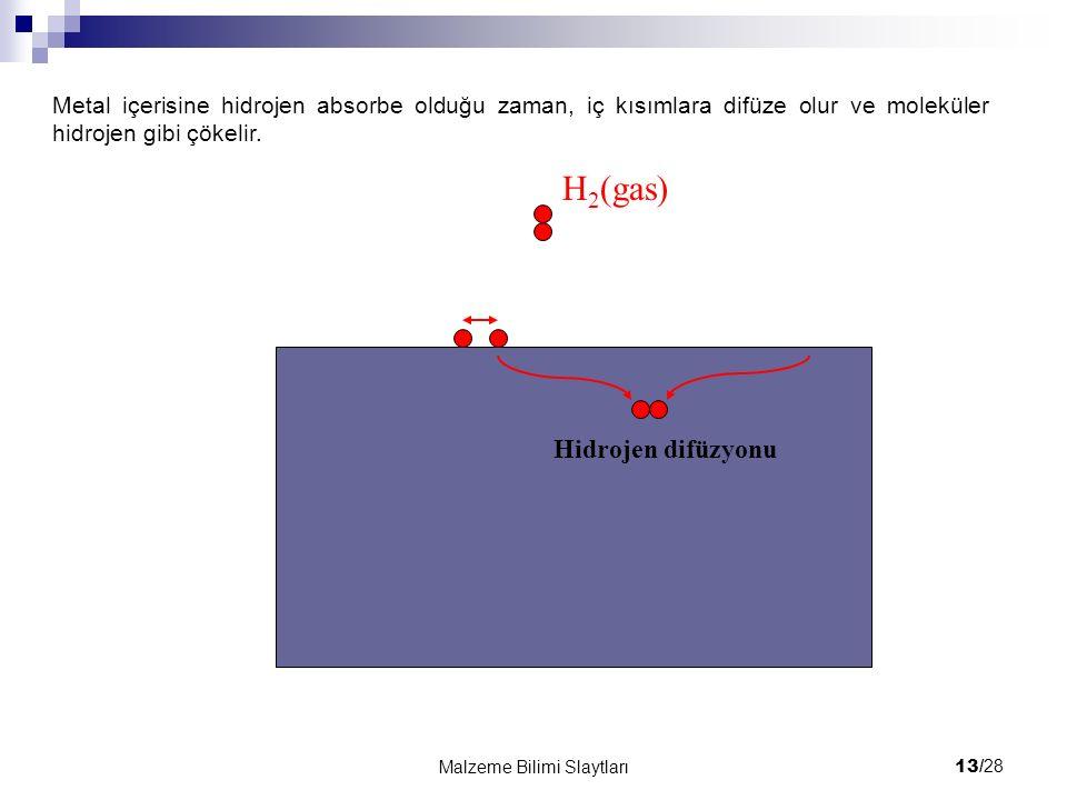 13/ 28 Malzeme Bilimi Slaytları H 2 (gas) Hidrojen difüzyonu Metal içerisine hidrojen absorbe olduğu zaman, iç kısımlara difüze olur ve moleküler hidrojen gibi çökelir.