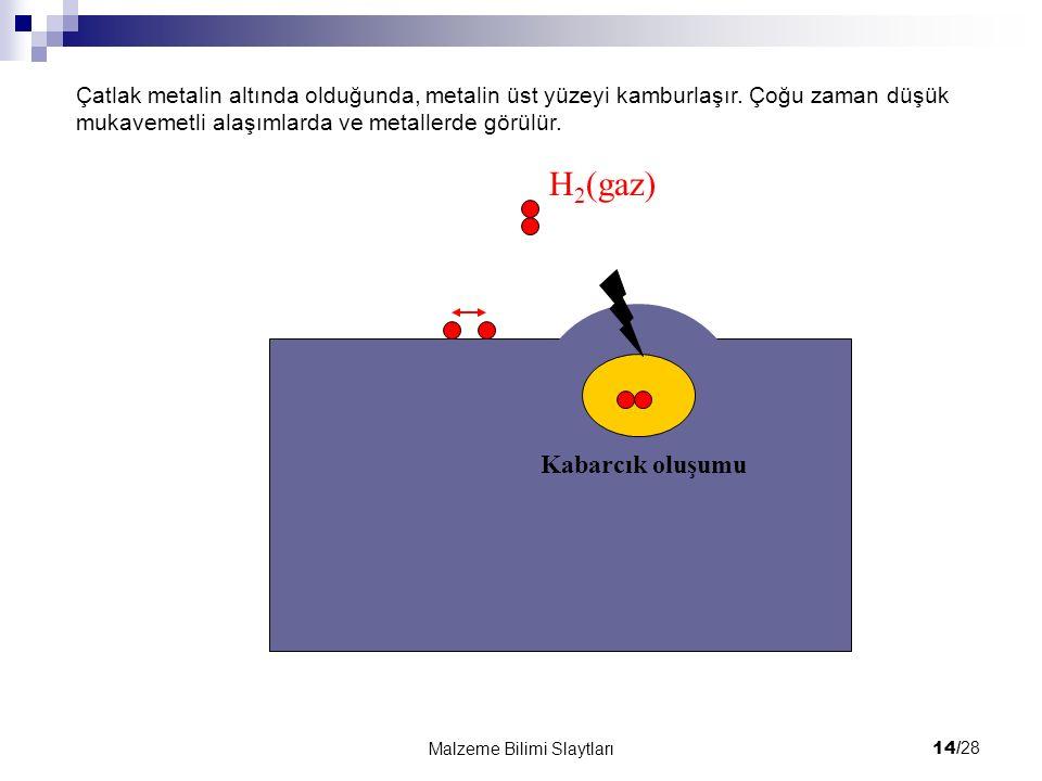 14/ 28 Malzeme Bilimi Slaytları H 2 (gaz) Kabarcık oluşumu Çatlak metalin altında olduğunda, metalin üst yüzeyi kamburlaşır. Çoğu zaman düşük mukaveme