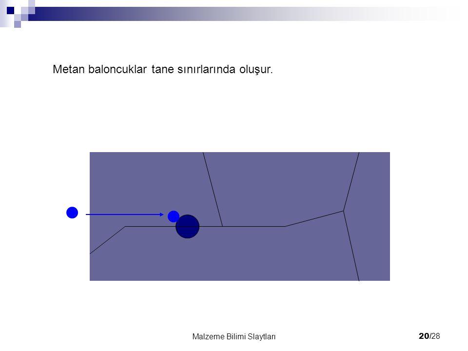 20/ 28 Malzeme Bilimi Slaytları Metan baloncuklar tane sınırlarında oluşur.