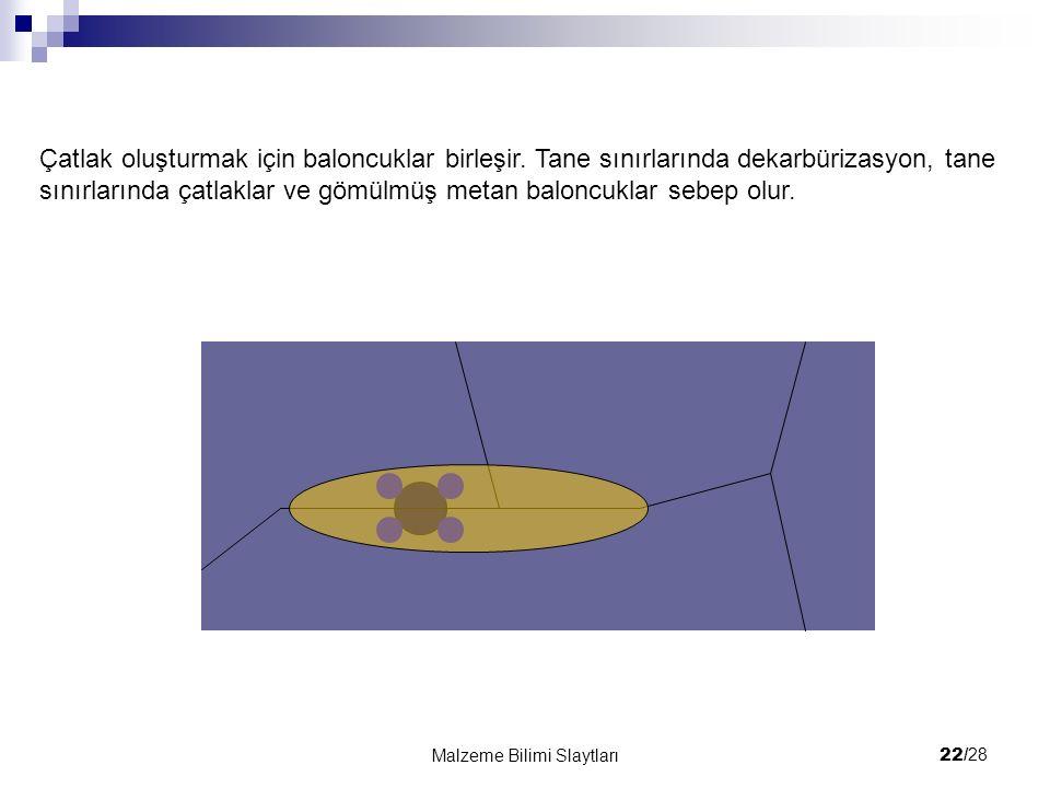 22/ 28 Malzeme Bilimi Slaytları Çatlak oluşturmak için baloncuklar birleşir. Tane sınırlarında dekarbürizasyon, tane sınırlarında çatlaklar ve gömülmü