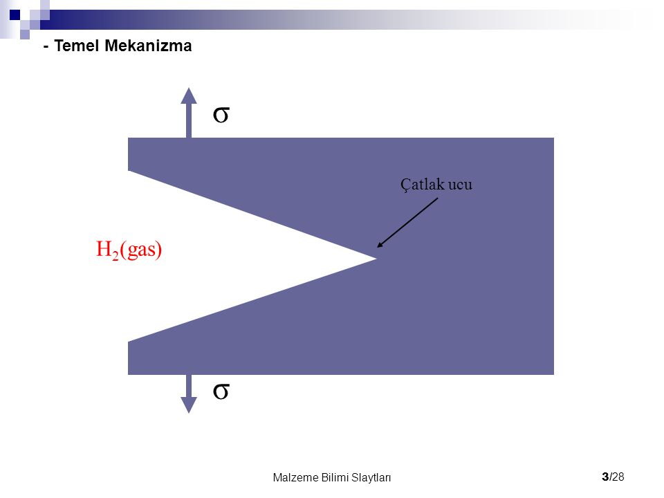 3/ 28 Malzeme Bilimi Slaytları H 2 (gas) σ σ Çatlak ucu - Temel Mekanizma