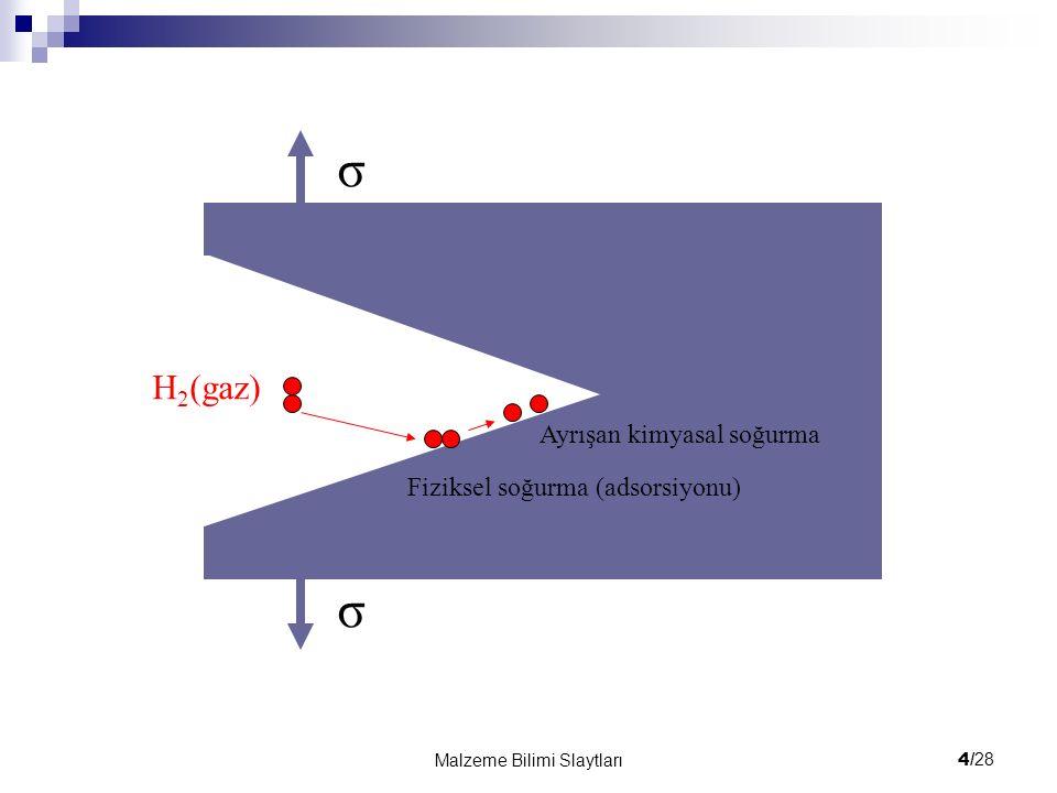 4/ 28 Malzeme Bilimi Slaytları H 2 (gaz) σ σ Fiziksel soğurma (adsorsiyonu) Ayrışan kimyasal soğurma