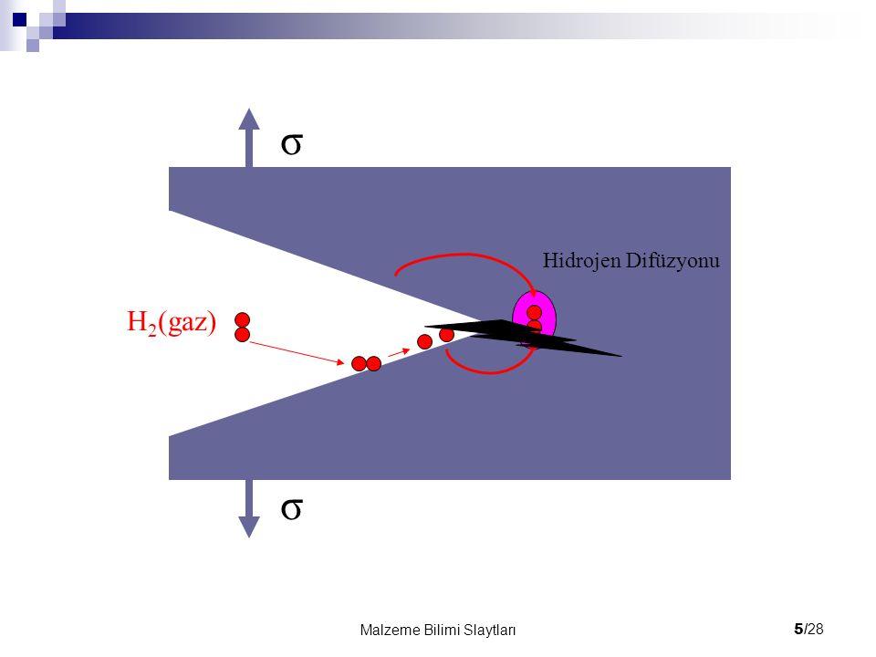 5/ 28 Malzeme Bilimi Slaytları H 2 (gaz) σ σ Hidrojen Difüzyonu