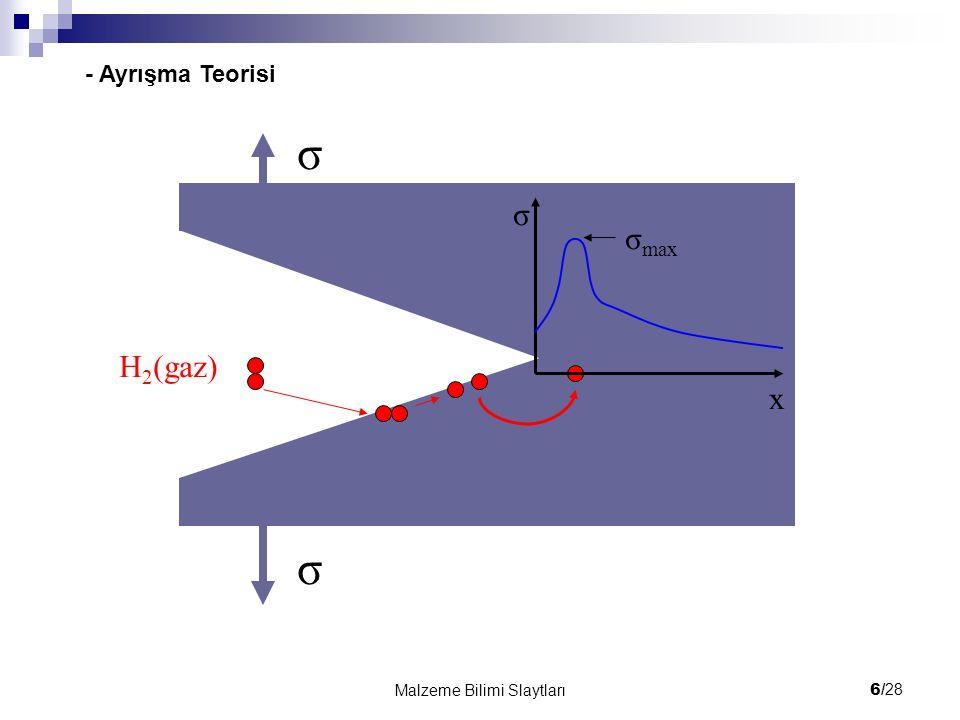 6/ 28 Malzeme Bilimi Slaytları H 2 (gaz) σ σ σ x σ max - Ayrışma Teorisi
