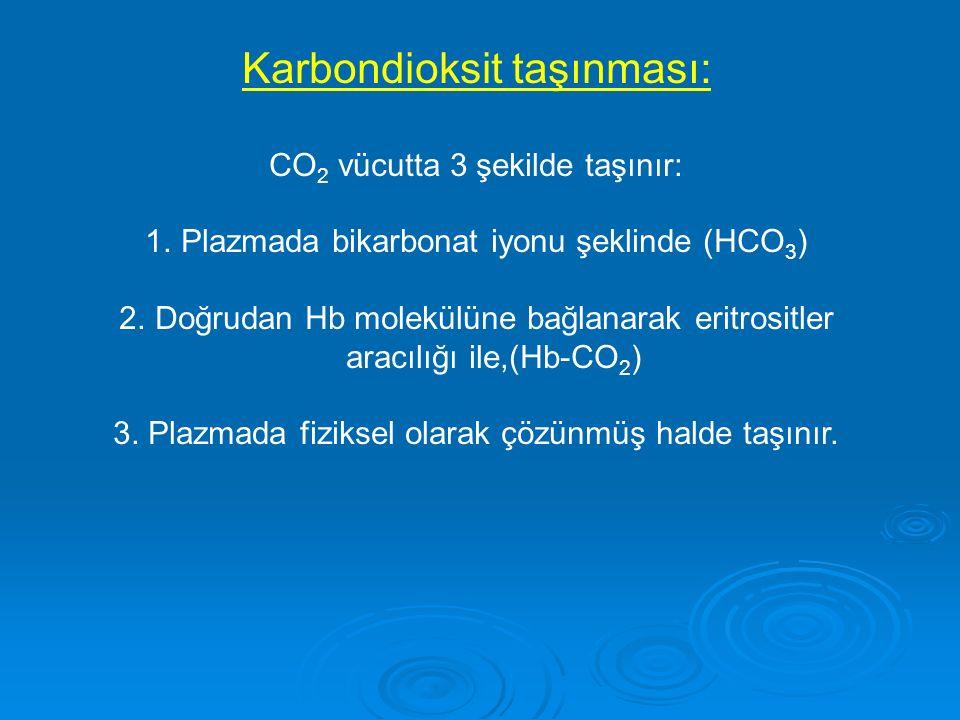 Karbondioksit taşınması: CO 2 vücutta 3 şekilde taşınır: 1.Plazmada bikarbonat iyonu şeklinde (HCO 3 ) 2.Doğrudan Hb molekülüne bağlanarak eritrositle