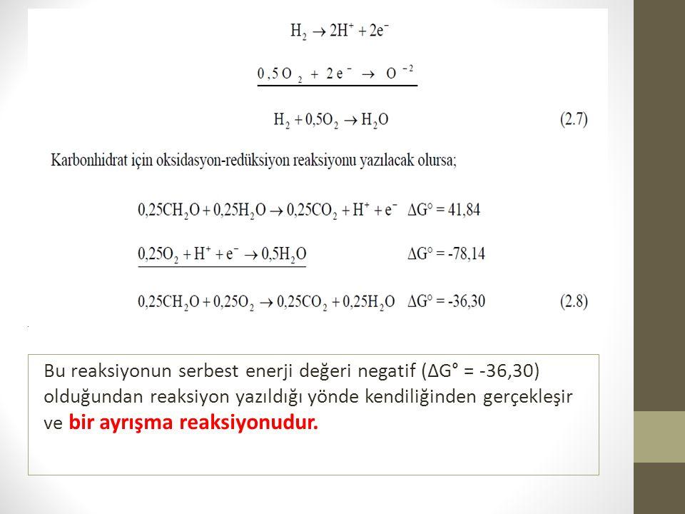 Bu reaksiyonun serbest enerji değeri negatif (ΔG° = -36,30) olduğundan reaksiyon yazıldığı yönde kendiliğinden gerçekleşir ve bir ayrışma reaksiyonudu