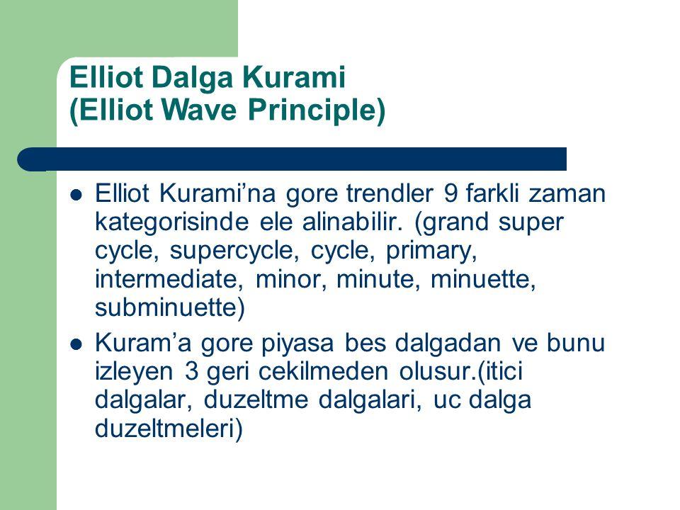 Elliot Dalga Kurami (Elliot Wave Principle) Hisse senedi piyasalarinda bu yontem trendin neresinde olunduguyla ilgili analizciye onemli bilgiler vermektedir.