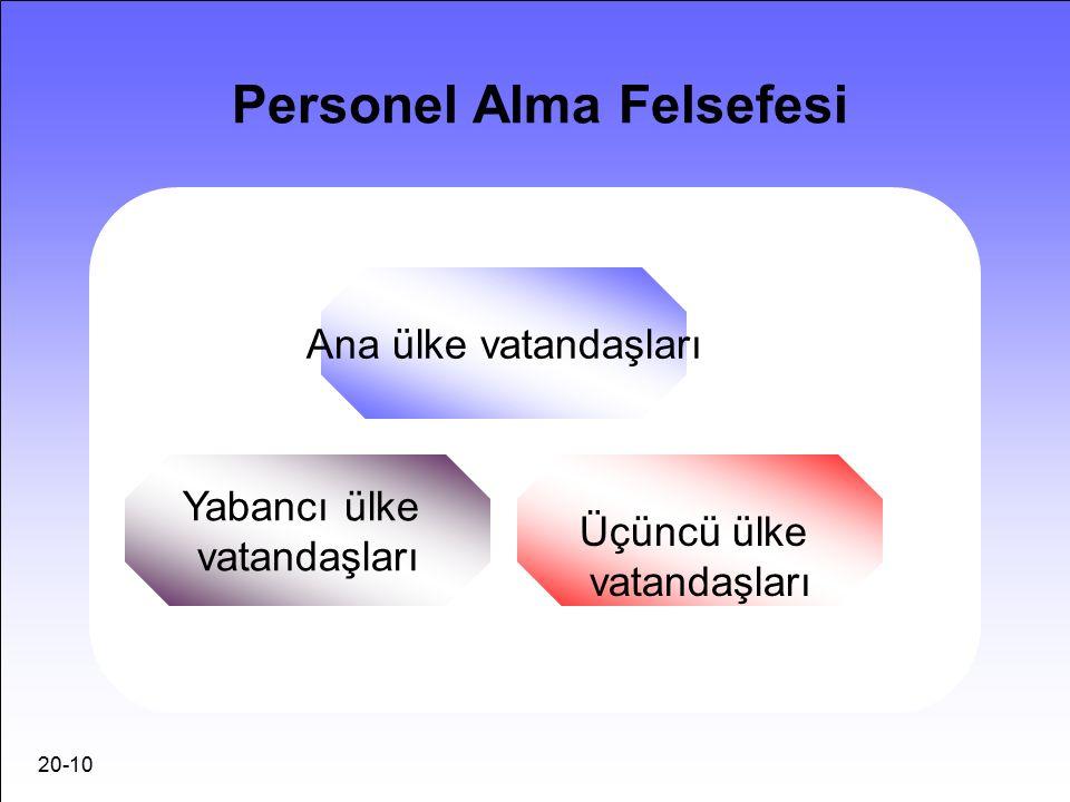 20-10 Personel Alma Felsefesi Ana ülke vatandaşları Üçüncü ülke vatandaşları Yabancı ülke vatandaşları