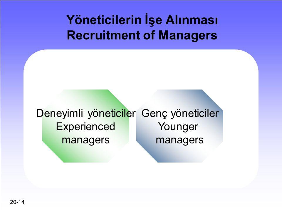 20-14 Yöneticilerin İşe Alınması Recruitment of Managers Deneyimli yöneticiler Experienced managers Genç yöneticiler Younger managers