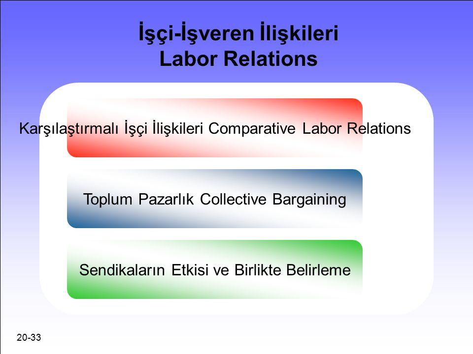 20-33 İşçi-İşveren İlişkileri Labor Relations Karşılaştırmalı İşçi İlişkileri Comparative Labor Relations Toplum Pazarlık Collective Bargaining Sendikaların Etkisi ve Birlikte Belirleme