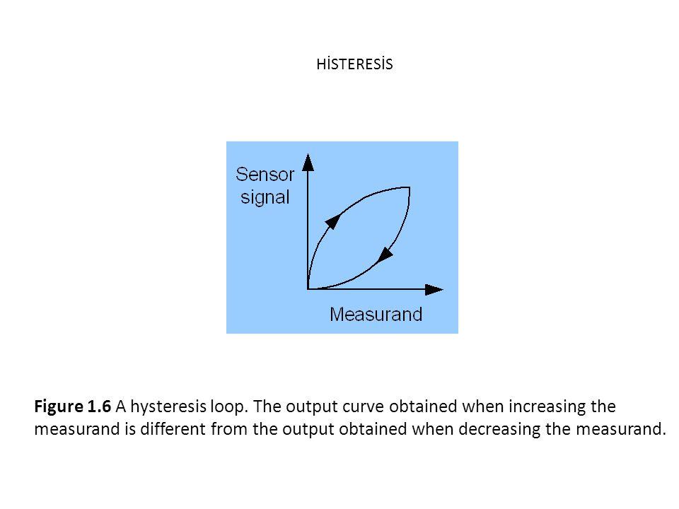 Figure 1.6 A hysteresis loop.