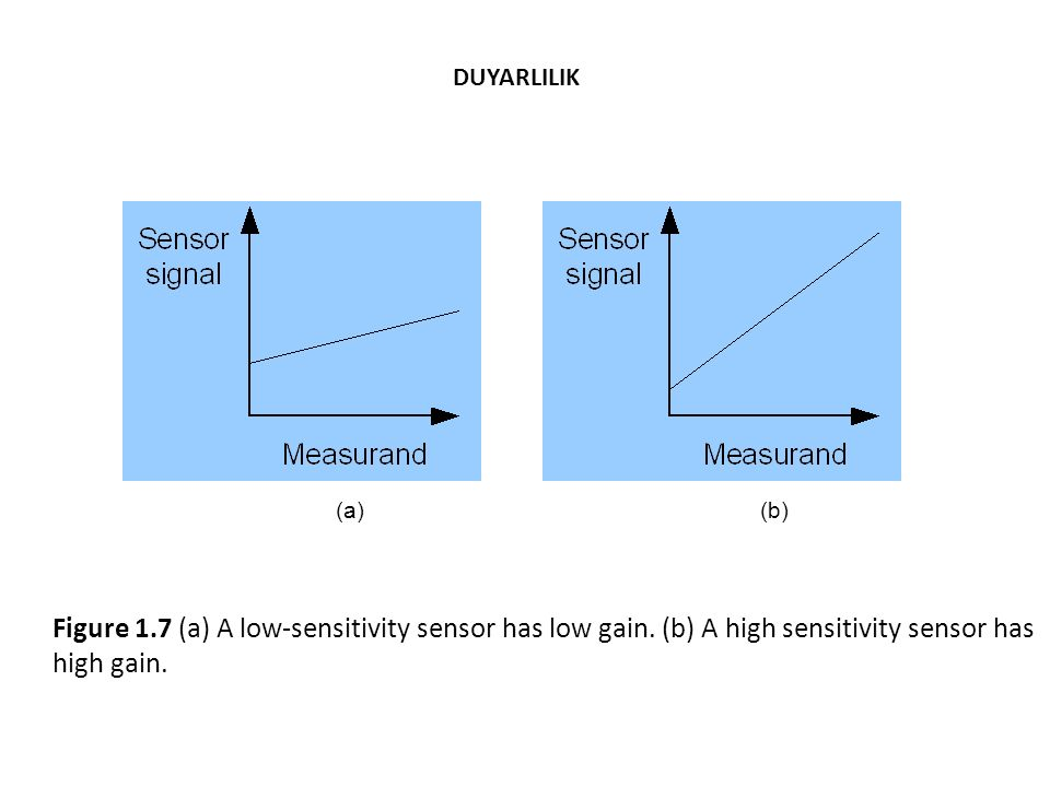 Figure 1.17 Data points with (a) low accuracy and (b) high accuracy. (a)(b) DOĞRULUK (Accuracy)