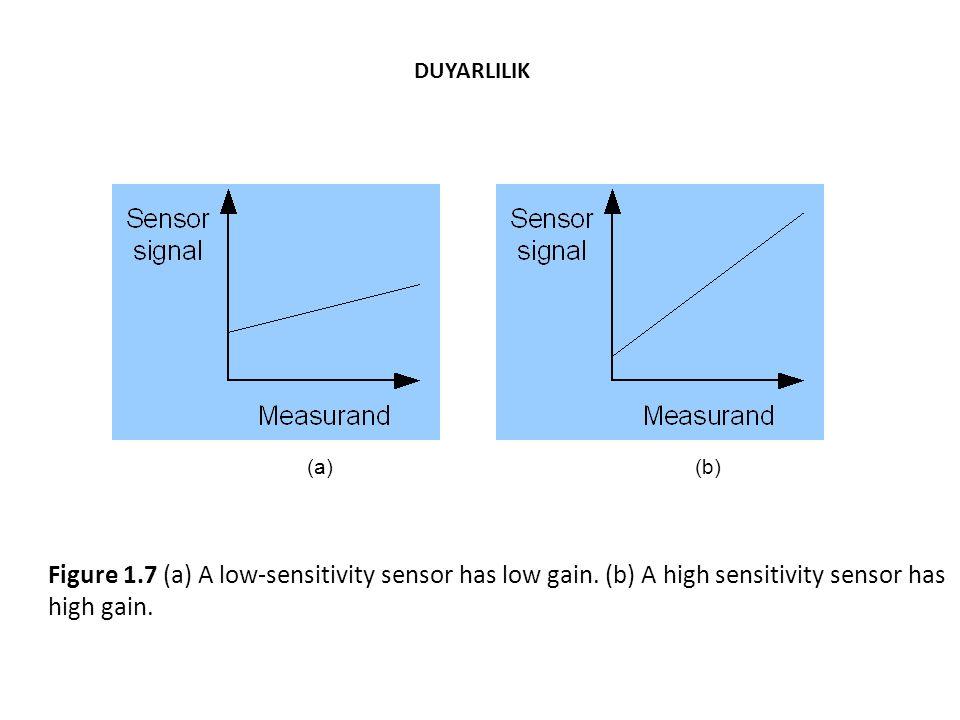 Figure 1.7 (a) A low-sensitivity sensor has low gain.
