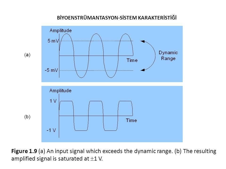 BİYOENSTRÜMANTASYON-SİSTEM KARAKTERİSTİĞİ Figure 1.9 (a) An input signal which exceeds the dynamic range.