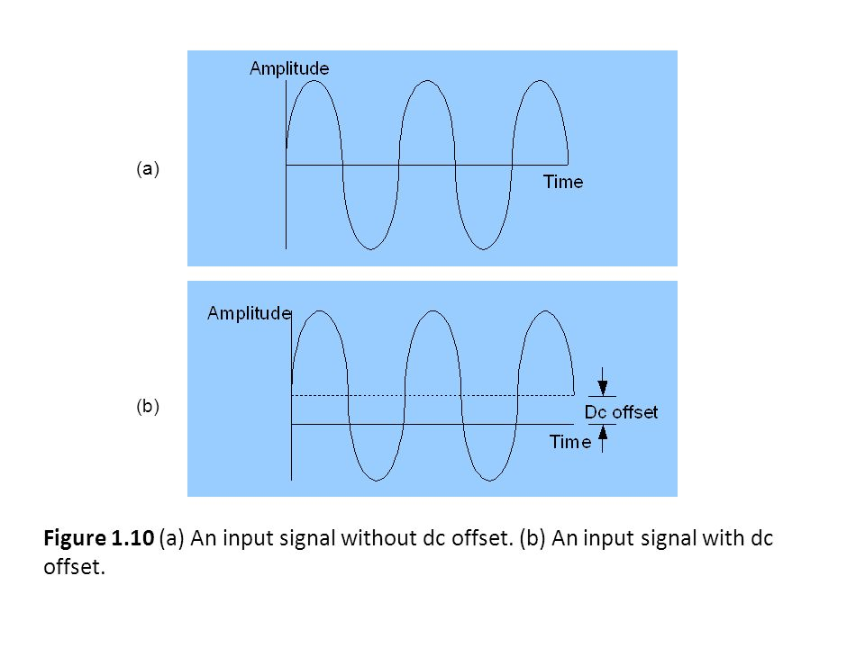 BİYOENSTRÜMANTASYON-SİSTEM KARAKTERİSTİĞİ Figure 1.9 (a) An input signal which exceeds the dynamic range.
