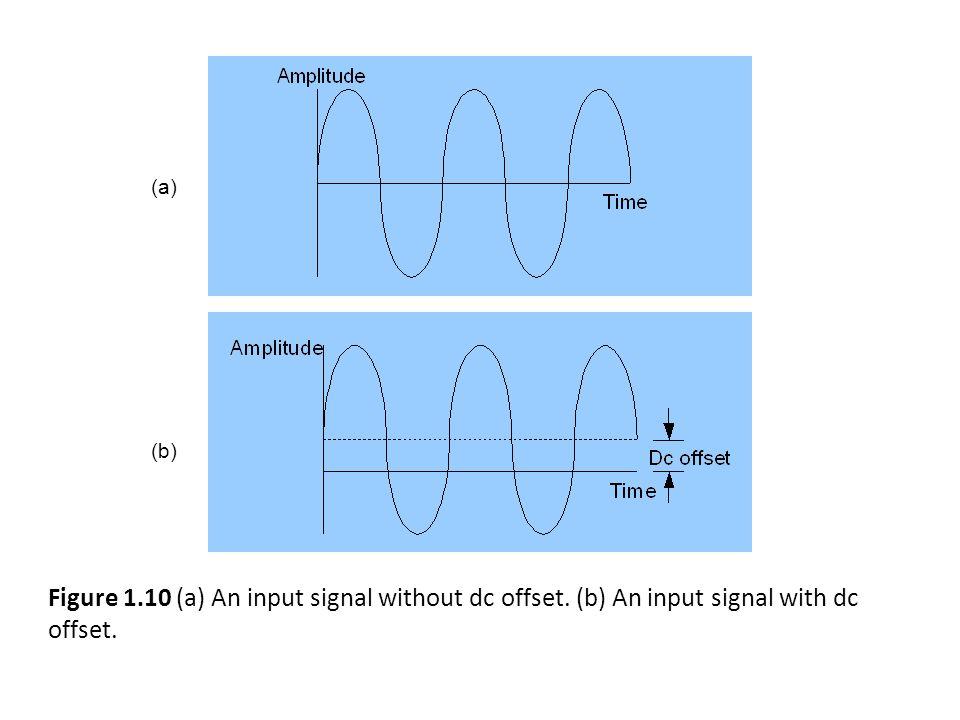 (a) (b) Figure 1.10 (a) An input signal without dc offset. (b) An input signal with dc offset.