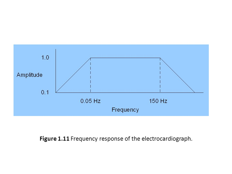 Figure 1.11 Frequency response of the electrocardiograph.