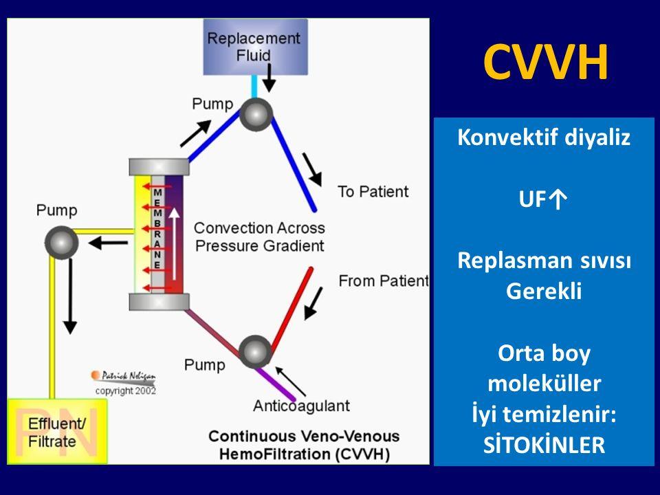Konvektif diyaliz UF↑ Replasman sıvısı Gerekli Orta boy moleküller İyi temizlenir: SİTOKİNLER CVVH