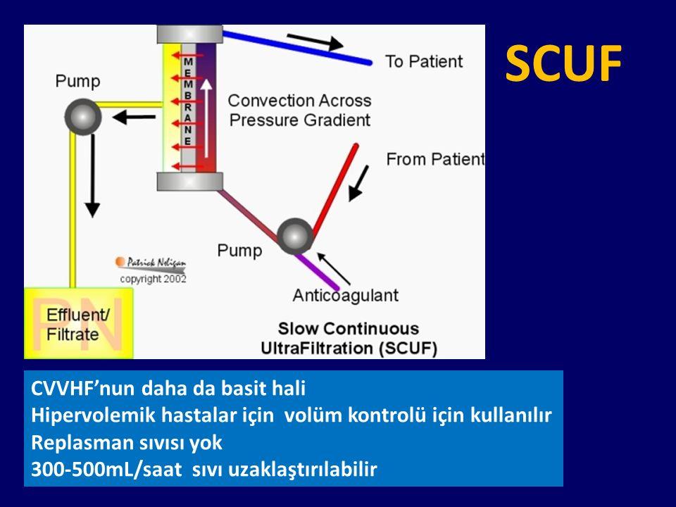 CVVHF'nun daha da basit hali Hipervolemik hastalar için volüm kontrolü için kullanılır Replasman sıvısı yok 300-500mL/saat sıvı uzaklaştırılabilir SCU