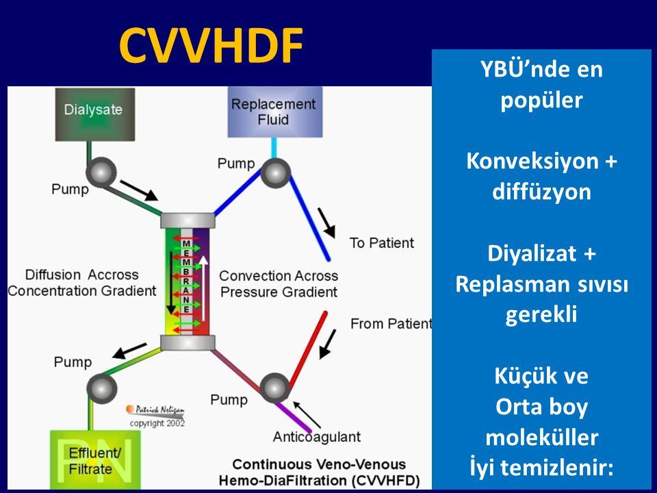 CVVHDF YBÜ'nde en popüler Konveksiyon + diffüzyon Diyalizat + Replasman sıvısı gerekli Küçük ve Orta boy moleküller İyi temizlenir: