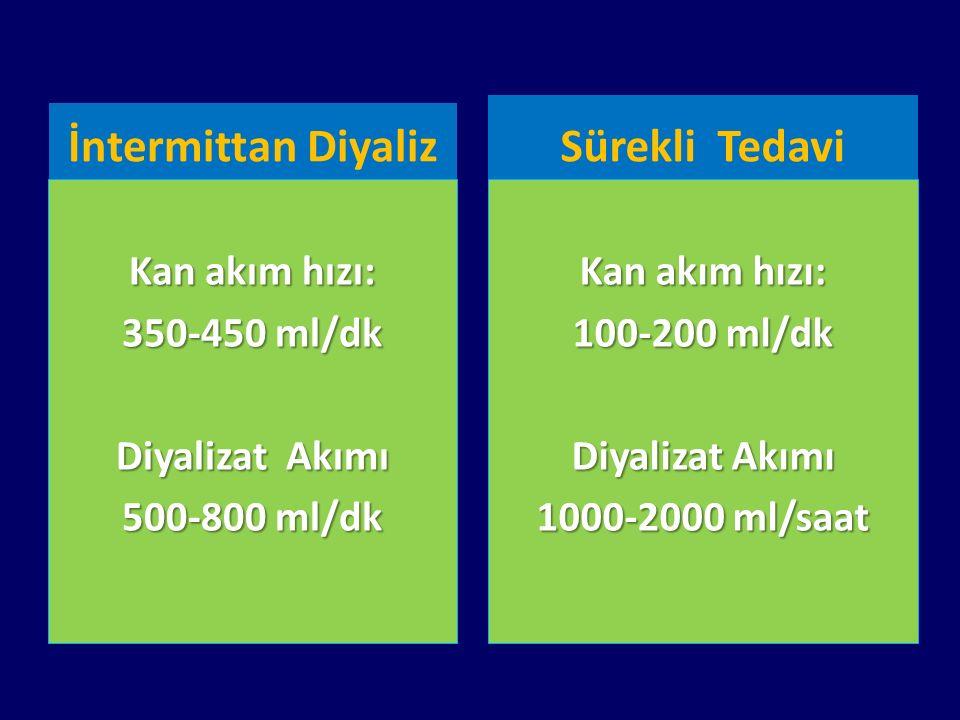 İntermittan Diyaliz Kan akım hızı: 350-450 ml/dk Diyalizat Akımı 500-800 ml/dk Sürekli Tedavi Kan akım hızı: 100-200 ml/dk Diyalizat Akımı 1000-2000 m