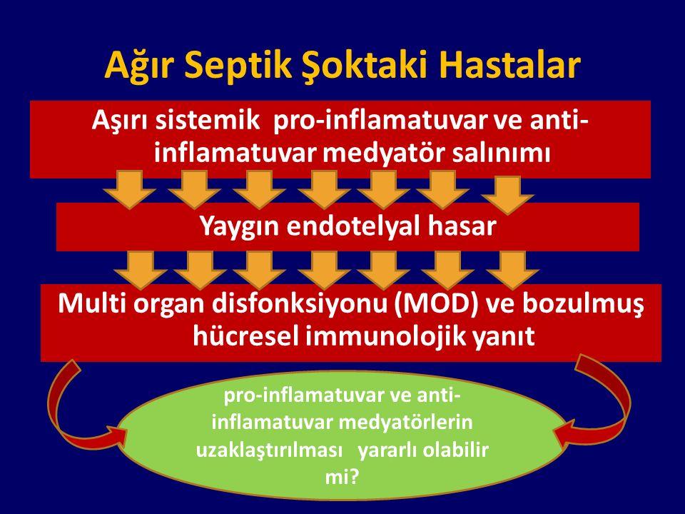 Ağır Septik Şoktaki Hastalar Aşırı sistemik pro-inflamatuvar ve anti- inflamatuvar medyatör salınımı Yaygın endotelyal hasar Multi organ disfonksiyonu