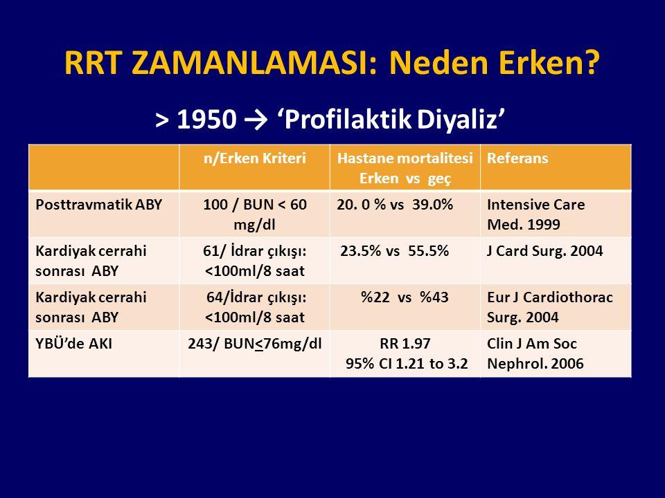 RRT ZAMANLAMASI: Neden Erken? > 1950 → 'Profilaktik Diyaliz' n/Erken KriteriHastane mortalitesi Erken vs geç Referans Posttravmatik ABY100 / BUN < 60