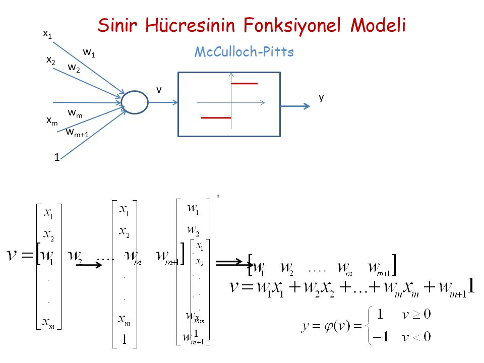 x1x1 x2x2 xmxm 1 w1w1 w2w2 wmwm w m+1 v y Sinir Hücresinin Fonksiyonel Modeli McCulloch-Pitts