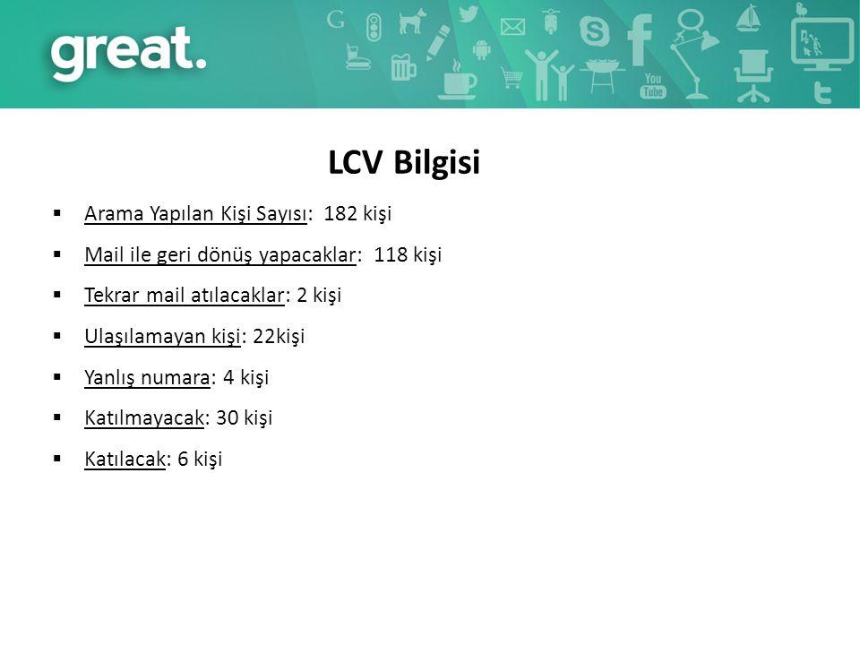 LCV Bilgisi  Arama Yapılan Kişi Sayısı: 182 kişi  Mail ile geri dönüş yapacaklar: 118 kişi  Tekrar mail atılacaklar: 2 kişi  Ulaşılamayan kişi: 22