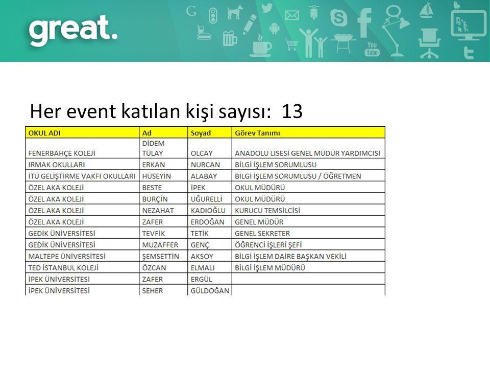 Her event katılan kişi sayısı: 13