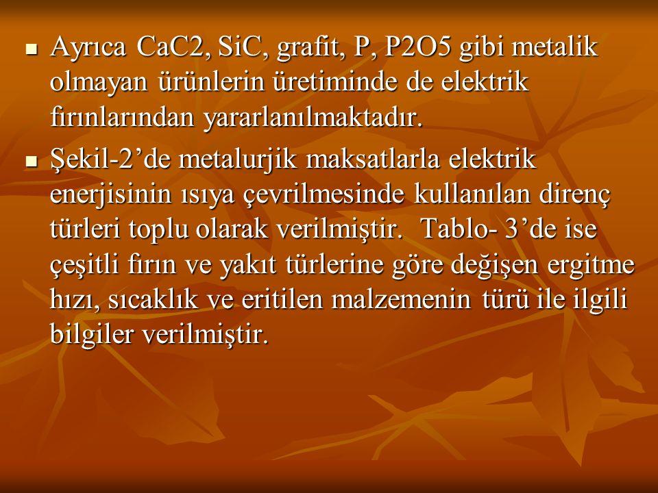 Ayrıca CaC2, SiC, grafit, P, P2O5 gibi metalik olmayan ürünlerin üretiminde de elektrik fırınlarından yararlanılmaktadır. Ayrıca CaC2, SiC, grafit, P,