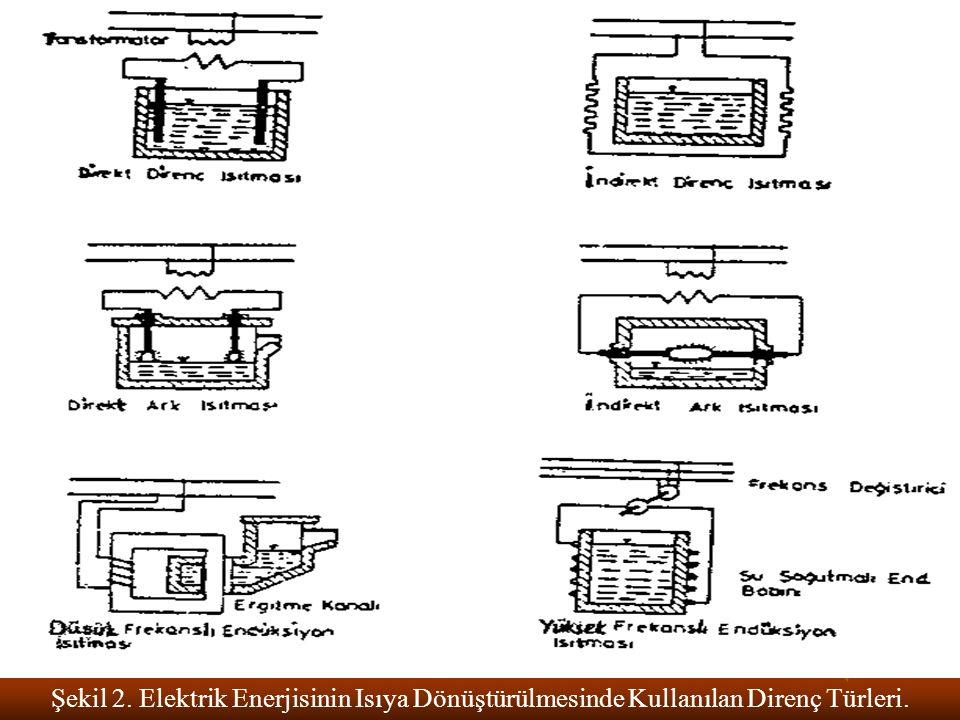 Şekil 2. Elektrik Enerjisinin Isıya Dönüştürülmesinde Kullanılan Direnç Türleri.
